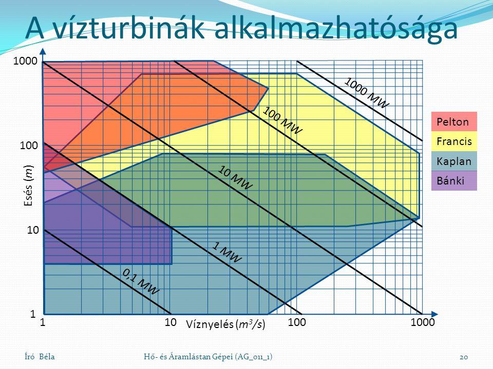 A vízturbinák alkalmazhatósága Író BélaHő- és Áramlástan Gépei (AG_011_1)20 Víznyelés (m 3 /s) Esés (m) 1101001000 1 10 100 1000 0,1 MW 1 MW 10 MW 100