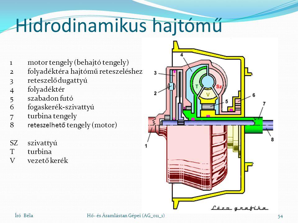 Hidrodinamikus hajtómű Író BélaHő- és Áramlástan Gépei (AG_011_1)54 1motor tengely (behajtó tengely) 2folyadéktér a hajtómű reteszeléshez 3reteszelő d