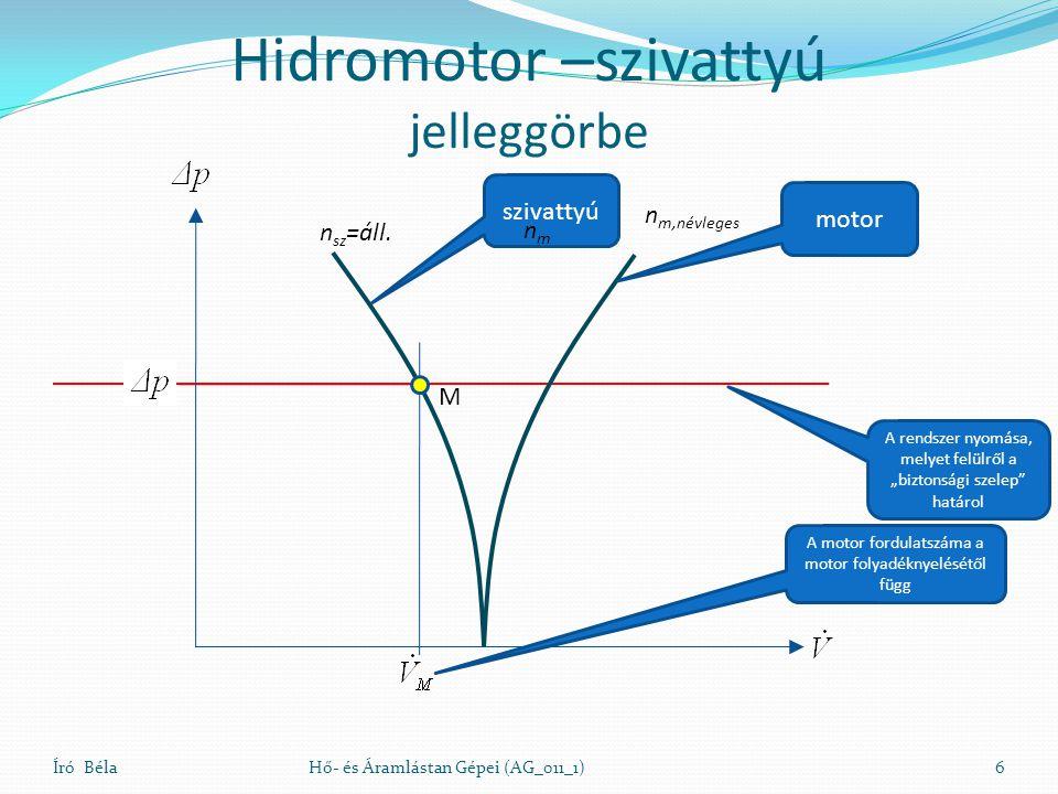 M Író BélaHő- és Áramlástan Gépei (AG_011_1)6 Hidromotor –szivattyú jelleggörbe szivattyú motor n sz =áll. n m,névleges nmnm A rendszer nyomása, melye