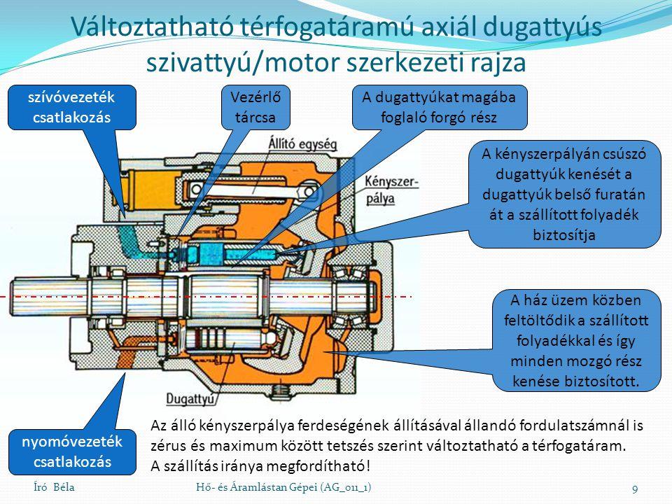 Változtatható térfogatáramú axiál dugattyús szivattyú/motor szerkezeti rajza Író BélaHő- és Áramlástan Gépei (AG_011_1)9 szívóvezeték csatlakozás nyom
