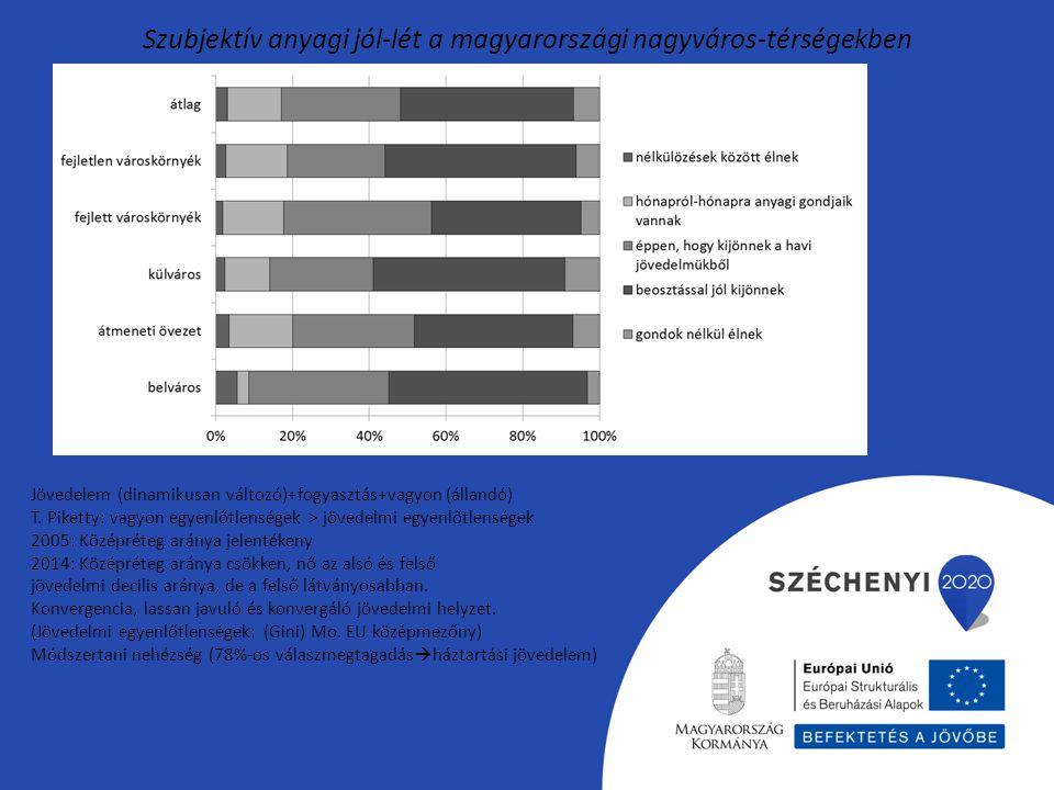 Szubjektív anyagi jól-lét a magyarországi nagyváros-térségekben Jövedelem (dinamikusan változó)+fogyasztás+vagyon (állandó) T.