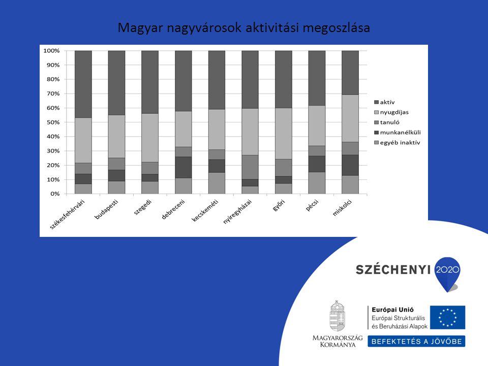 Magyar nagyvárosok aktivitási megoszlása