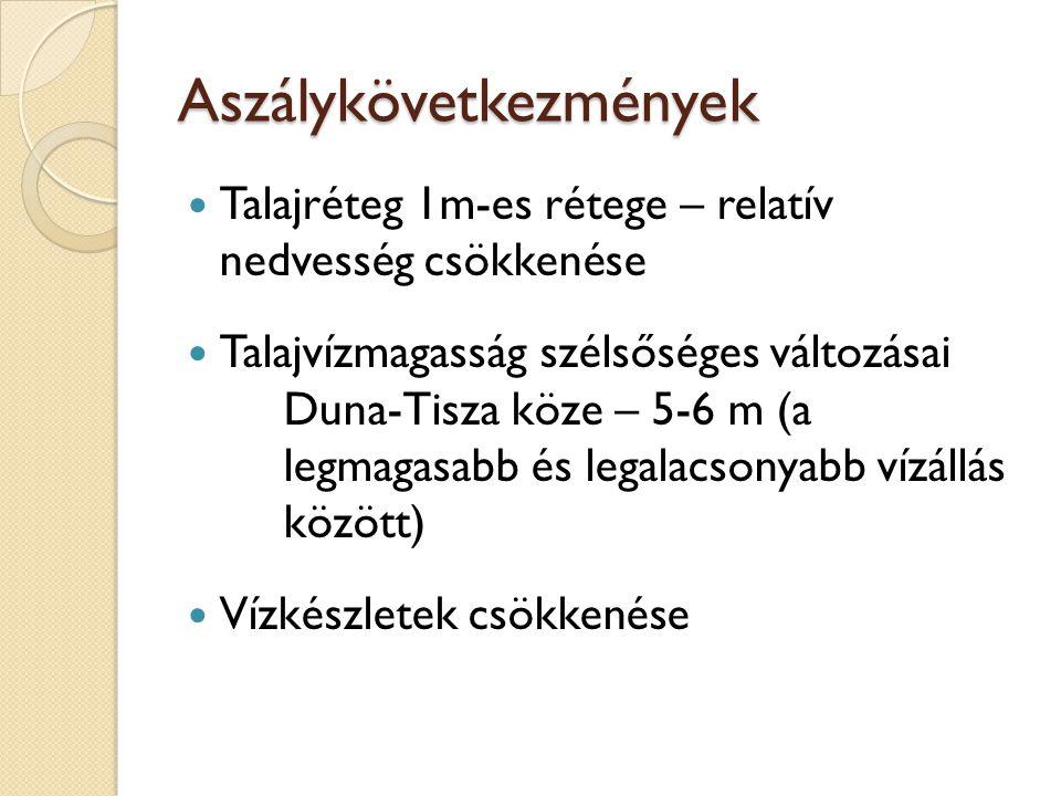 Aszálykövetkezmények Talajréteg 1m-es rétege – relatív nedvesség csökkenése Talajvízmagasság szélsőséges változásai Duna-Tisza köze – 5-6 m (a legmaga