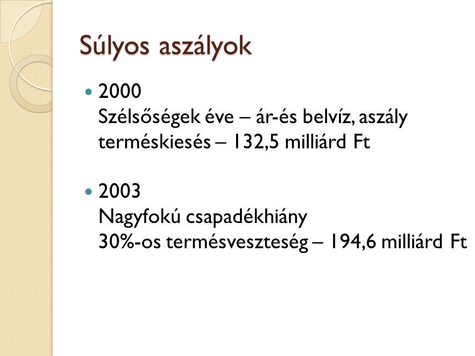 2000 Szélsőségek éve – ár-és belvíz, aszály terméskiesés – 132,5 milliárd Ft 2003 Nagyfokú csapadékhiány 30%-os termésveszteség – 194,6 milliárd Ft