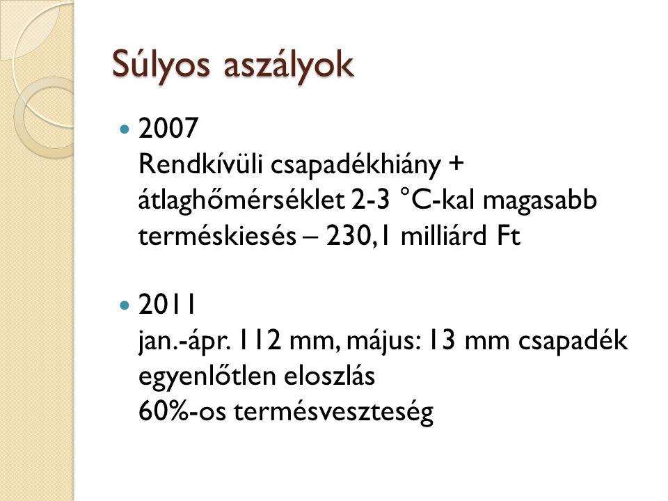 Súlyos aszályok 2007 Rendkívüli csapadékhiány + átlaghőmérséklet 2-3 °C-kal magasabb terméskiesés – 230,1 milliárd Ft 2011 jan.-ápr. 112 mm, május: 13