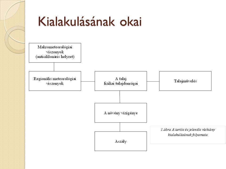 Aszályvizsgálatok Aszályindexek: időbeli változások és kiterjedésbeli eltérések szemléltetése Osztályok: csapadékindex, mérlegindex, rekurzív index, talajnedvességi index PAI Mérsékelt aszály: 6-8 Közepes erősségű aszály: 8-10 Súlyos aszály: 10-12 Rendkívül súlyos aszály: 12< Magyarországi küszöbérték: PAI= 6°C/100mm T i – havi középhőmérséklet (°C) P i – havi csapadékösszeg (mm) k t – nyári hőségnapok száma alapján k p – nyári csapadékmentes időszak hossza alapján k gw – tavaszi talajvízszintek alapján