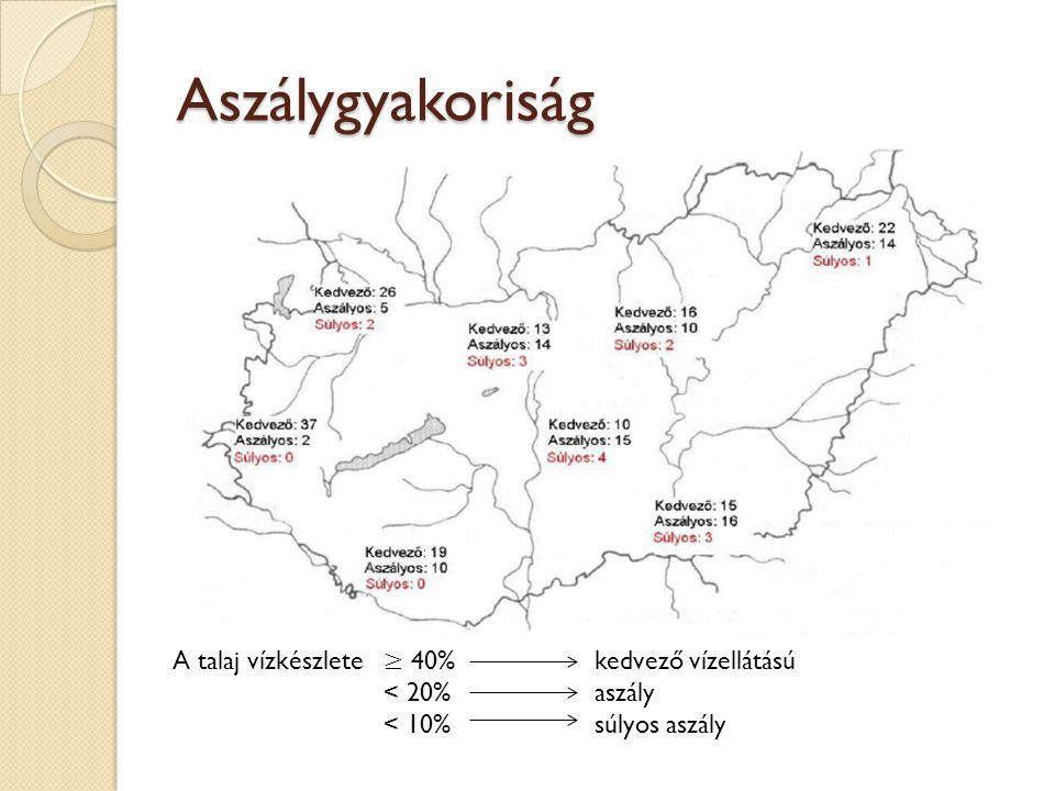 Aszálykövetkezmények Talajnedvesség téli időszak – 100% nyári időszak – 35-40% Talajviszonyok:43% kedvezőtlen 26% közepes 31% jó vízgazdálkodású Intenzívebb aszály – talajnedvesség csök.