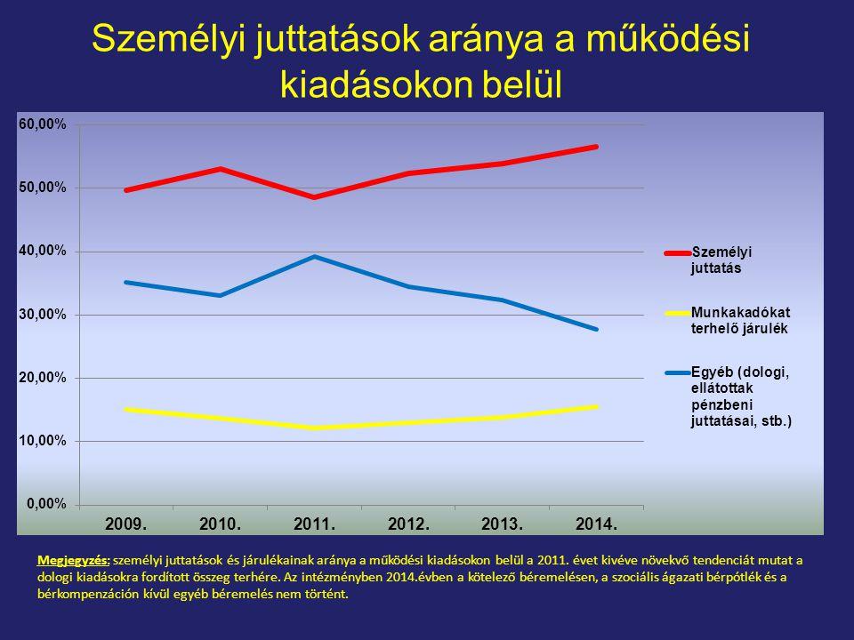 Megjegyzés: személyi juttatások és járulékainak aránya a működési kiadásokon belül a 2011.