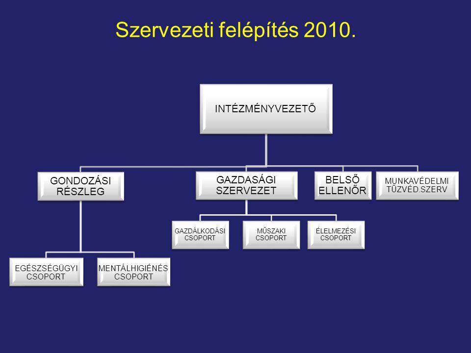 Szervezeti felépítés 2010.