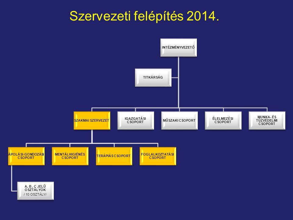Szervezeti felépítés 2014.
