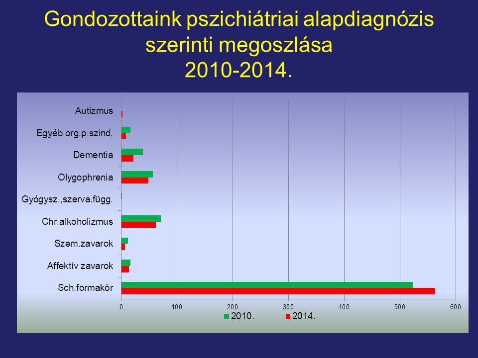 Gondozottaink pszichiátriai alapdiagnózis szerinti megoszlása 2010-2014.