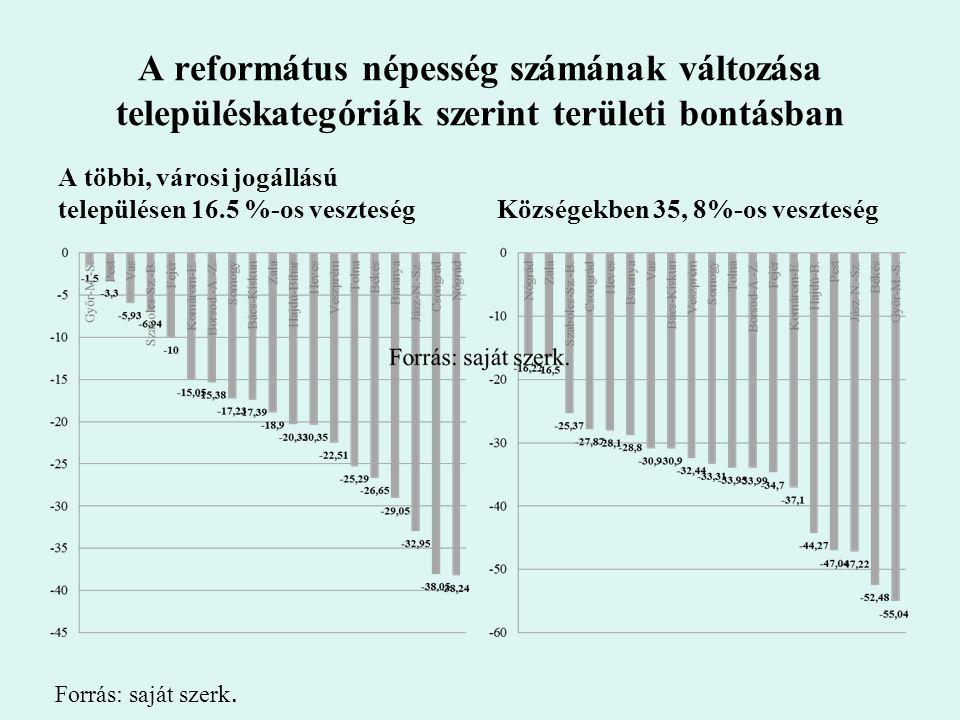 A református népesség számának változása településkategóriák szerint területi bontásban A többi, városi jogállású településen 16.5 %-os veszteségKözsé