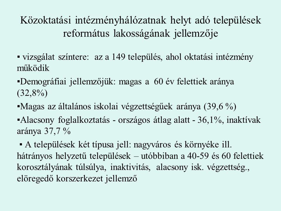 Közoktatási intézményhálózatnak helyt adó települések református lakosságának jellemzője ▪ vizsgálat színtere: az a 149 település, ahol oktatási intéz