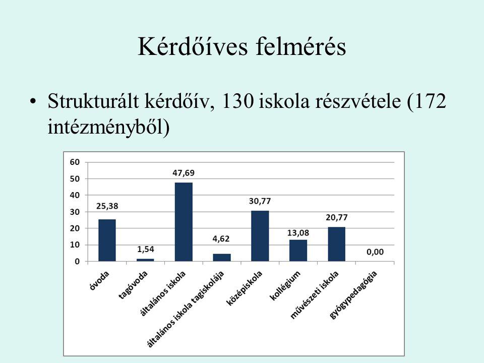 Kérdőíves felmérés Strukturált kérdőív, 130 iskola részvétele (172 intézményből)