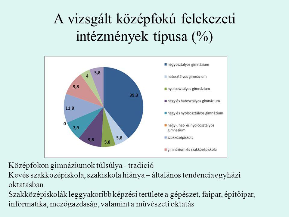 A vizsgált középfokú felekezeti intézmények típusa (%) Középfokon gimnáziumok túlsúlya - tradíció Kevés szakközépiskola, szakiskola hiánya – általános