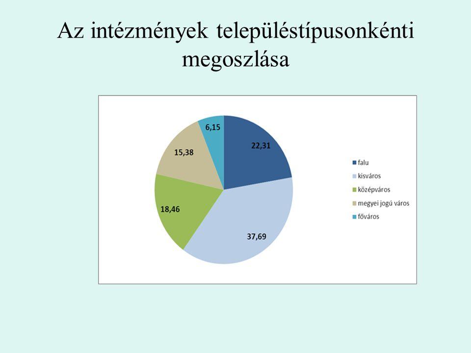 Az intézmények településtípusonkénti megoszlása
