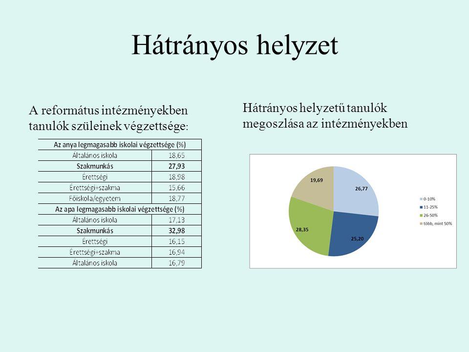 Hátrányos helyzet A református intézményekben tanulók szüleinek végzettsége : Hátrányos helyzetű tanulók megoszlása az intézményekben