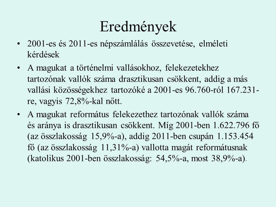 Eredmények 2001-es és 2011-es népszámlálás összevetése, elméleti kérdések A magukat a történelmi vallásokhoz, felekezetekhez tartozónak vallók száma d