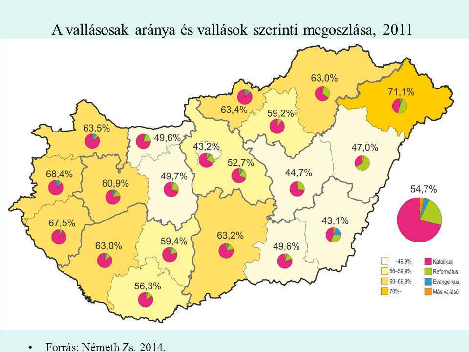 A vallásosak aránya és vallások szerinti megoszlása, 2011 Forrás: Németh Zs. 2014.