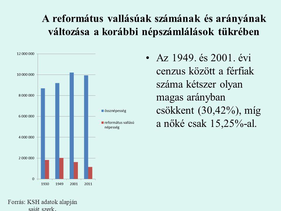 A református népesség arányának eloszlása és annak változása településtípusonként Forrás: KSH adatok alapján saját szerkesztés