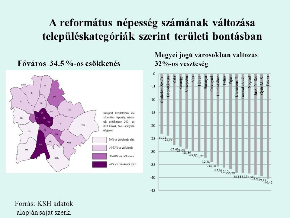 A református népesség számának változása településkategóriák szerint területi bontásban Főváros 34.5 %-os csökkenés Megyei jogú városokban változás 32