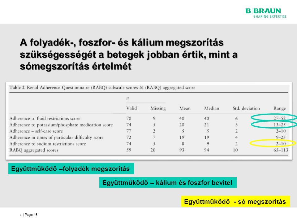 sl | Page A folyadék-, foszfor- és kálium megszorítás szükségességét a betegek jobban értik, mint a sómegszorítás értelmét 16 Együttműködő –folyadék m