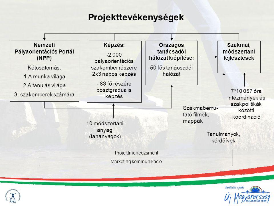 Projekttevékenységek Képzés: -2 000 pályaorientációs szakember részére 2x3 napos képzés - 83 fő részére posztgraduális képzés Országos tanácsadói háló