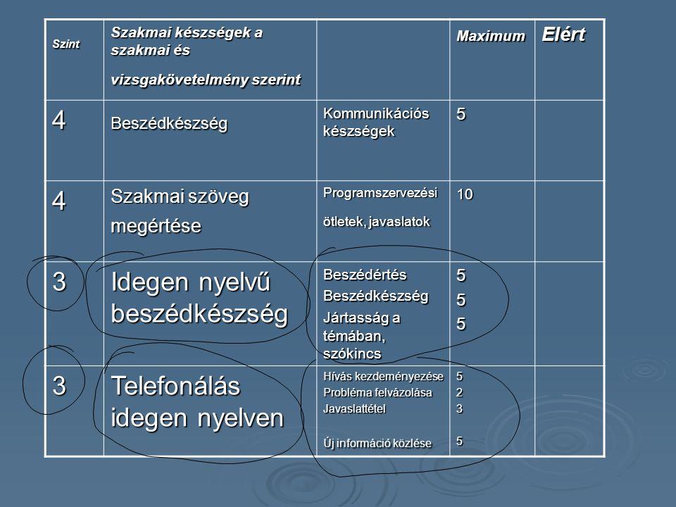 Szint Szakmai készségek a szakmai és vizsgakövetelmény szerint MaximumElért 4Beszédkészség Kommunikációs készségek 5 4 Szakmai szöveg megértése Progra