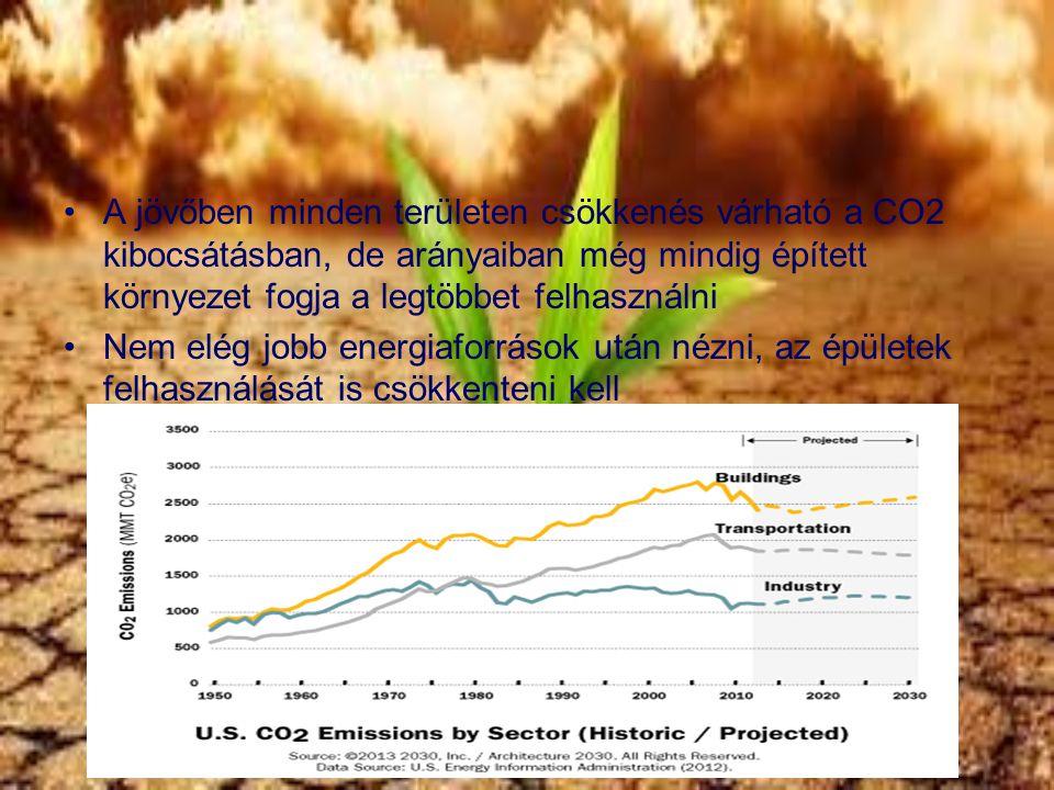 A jövőben minden területen csökkenés várható a CO2 kibocsátásban, de arányaiban még mindig épített környezet fogja a legtöbbet felhasználni Nem elég j