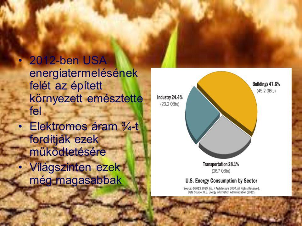 2012-ben USA energiatermelésének felét az épített környezett emésztette fel Elektromos áram ¾-t fordítják ezek működtetésére Világszinten ezek még mag