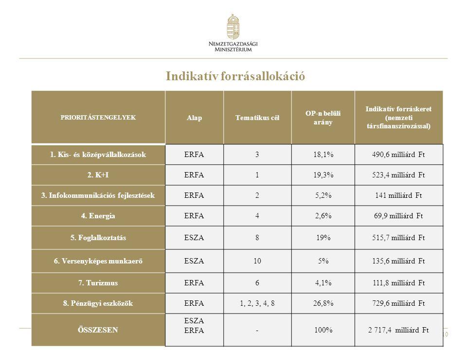10 Indikatív forrásallokáció PRIORITÁSTENGELYEK AlapTematikus cél OP-n belüli arány Indikatív forráskeret (nemzeti társfinanszírozással) 1.