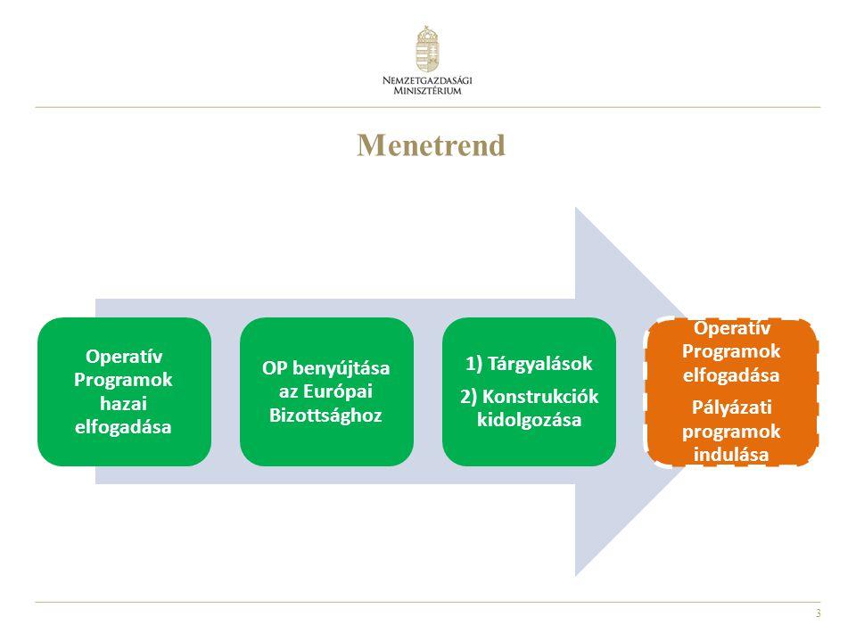 3 Menetrend Operatív Programok hazai elfogadása OP benyújtása az Európai Bizottsághoz 1) Tárgyalások 2) Konstrukciók kidolgozása Operatív Programok elfogadása Pályázati programok indulása