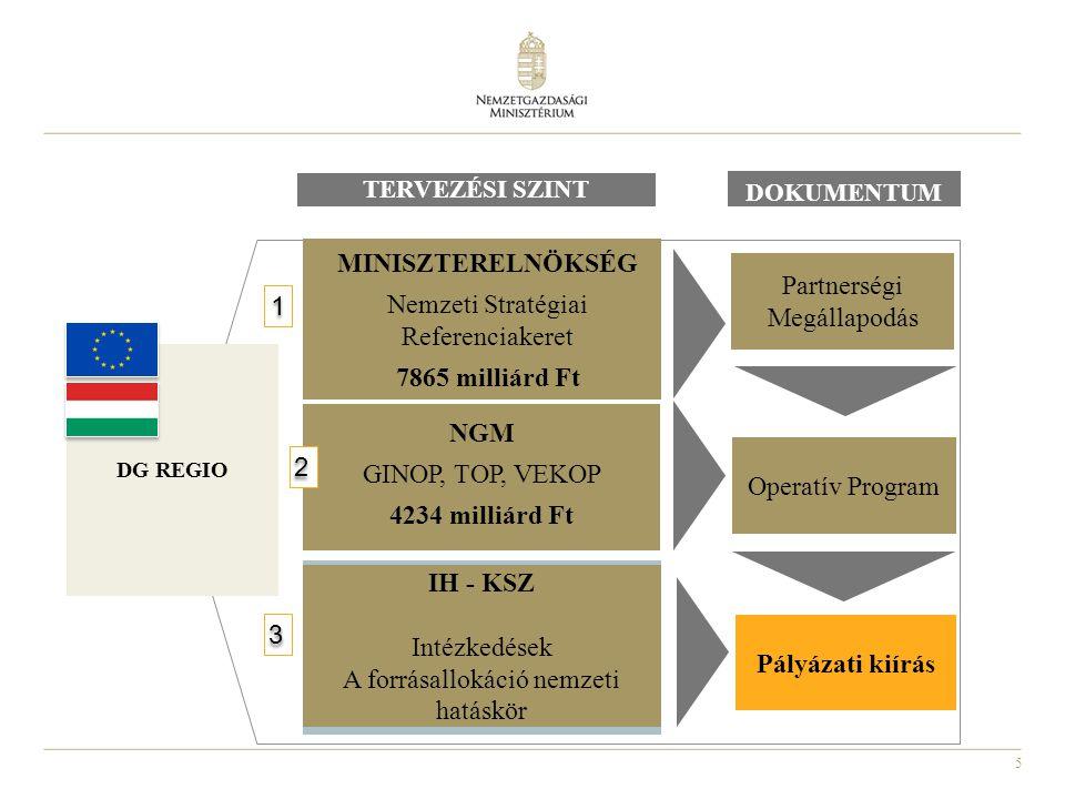 5 MINISZTERELNÖKSÉG Nemzeti Stratégiai Referenciakeret 7865 milliárd Ft NGM GINOP, TOP, VEKOP 4234 milliárd Ft IH - KSZ Intézkedések A forrásallokáció nemzeti hatáskör 1 1 2 2 3 3 DG REGIO Partnerségi Megállapodás Operatív Program TERVEZÉSI SZINT DOKUMENTUM Pályázati kiírás