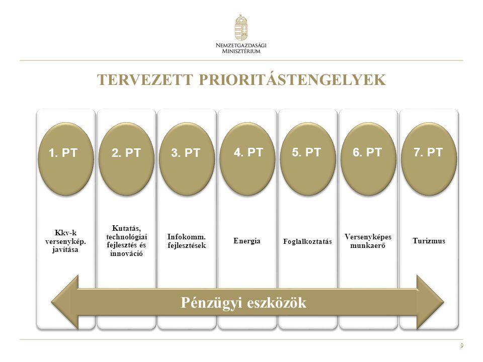 9 TERVEZETT PRIORITÁSTENGELYEK Kkv-k versenykép. javítása Kutatás, technológiai fejlesztés és innováció Infokomm. fejlesztések Energia Foglalkoztatás