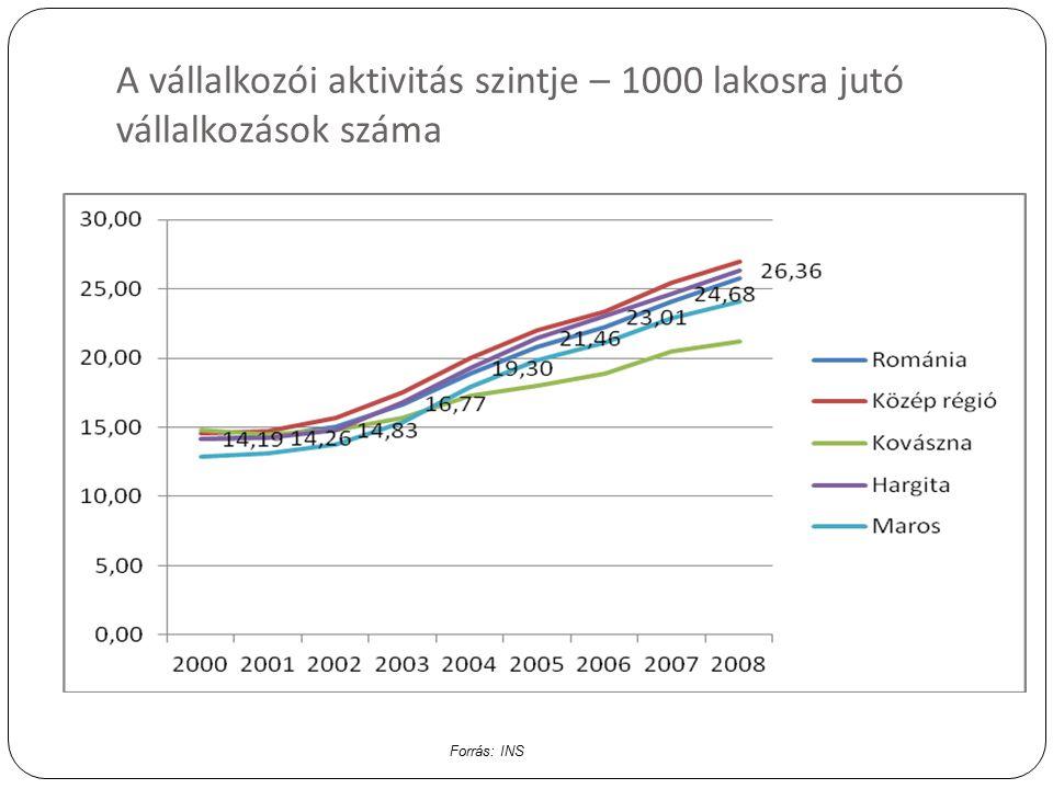 A vállalkozói aktivitás szintje – 1000 lakosra jutó vállalkozások száma Forrás: INS