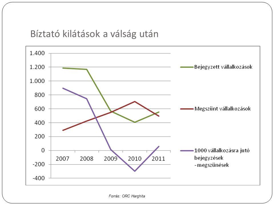 Bíztató kilátások a válság után Forrás: ORC Harghita