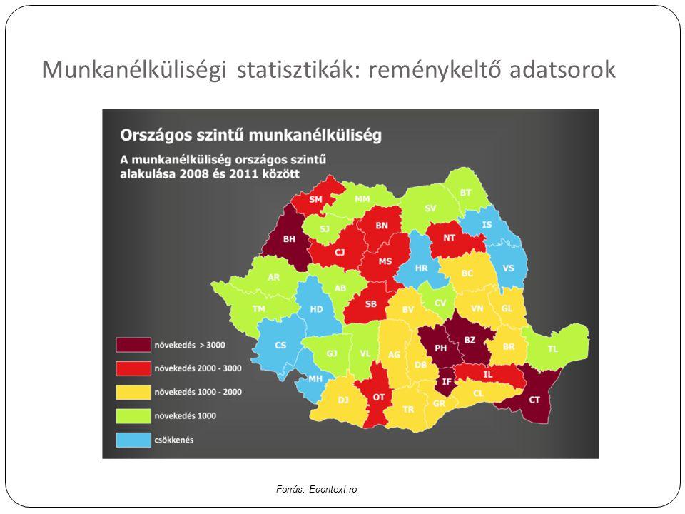 Munkanélküliségi statisztikák: reménykeltő adatsorok Forrás: Econtext.ro