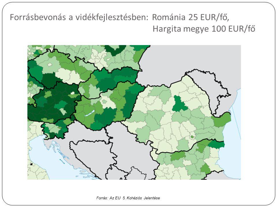 Forrásbevonás a vidékfejlesztésben: Románia 25 EUR/fő, Hargita megye 100 EUR/fő Forrás: Az EU 5.