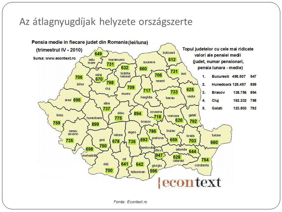 Az átlagnyugdíjak helyzete országszerte Forrás: Econtext.ro