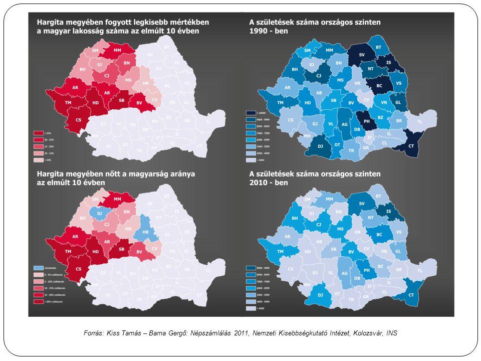 Forrás: Kiss Tamás – Barna Gergő: Népszámlálás 2011, Nemzeti Kisebbségkutató Intézet, Kolozsvár, INS