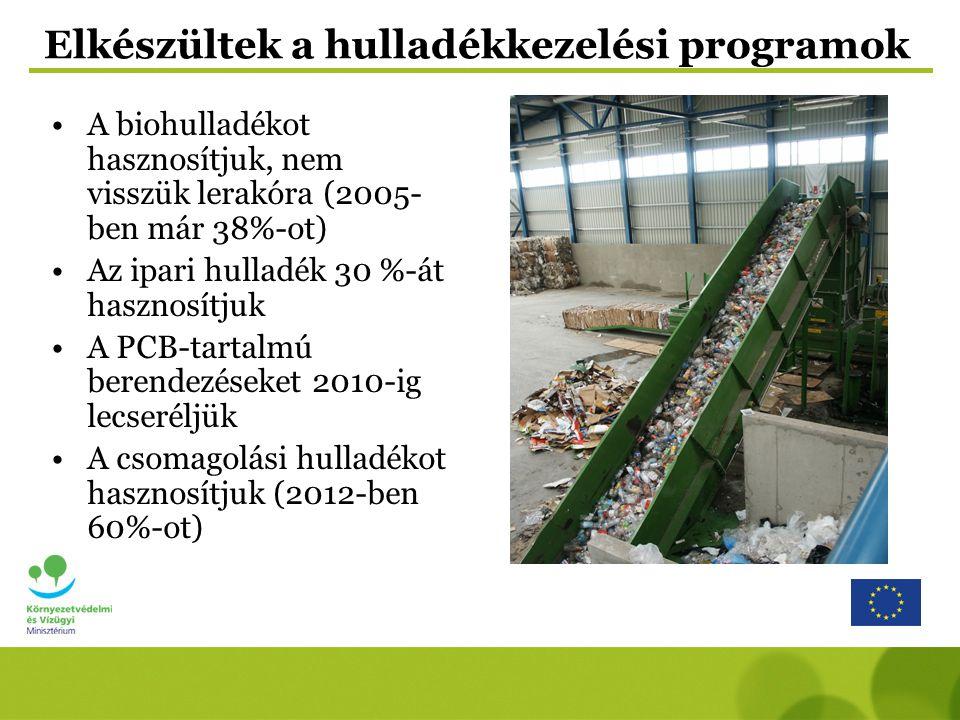 Elkészültek a hulladékkezelési programok A biohulladékot hasznosítjuk, nem visszük lerakóra (2005- ben már 38%-ot) Az ipari hulladék 30 %-át hasznosít