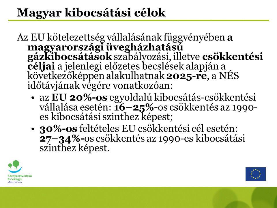 Magyar kibocsátási célok Az EU kötelezettség vállalásának függvényében a magyarországi üvegházhatású gázkibocsátások szabályozási, illetve csökkentési