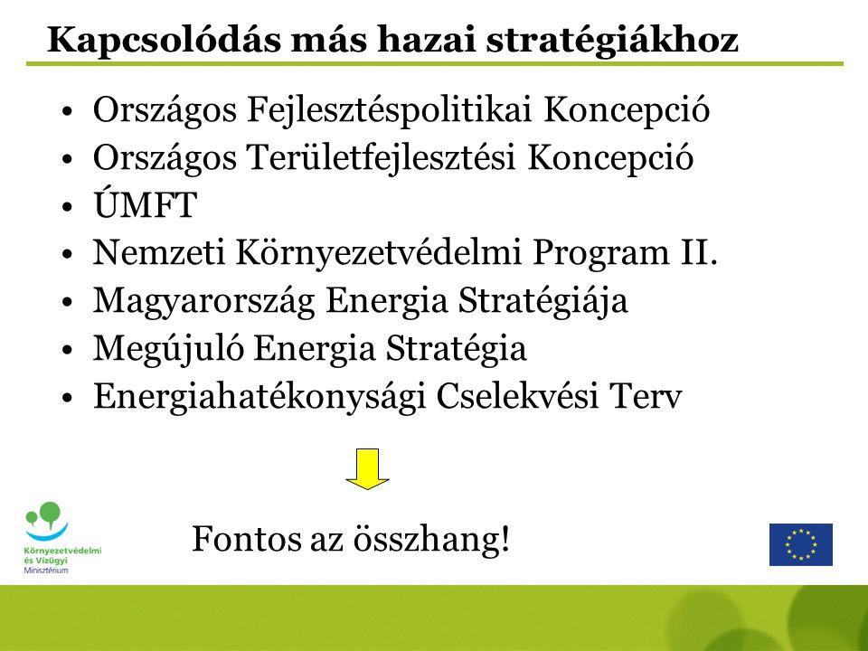 Kapcsolódás más hazai stratégiákhoz Országos Fejlesztéspolitikai Koncepció Országos Területfejlesztési Koncepció ÚMFT Nemzeti Környezetvédelmi Program