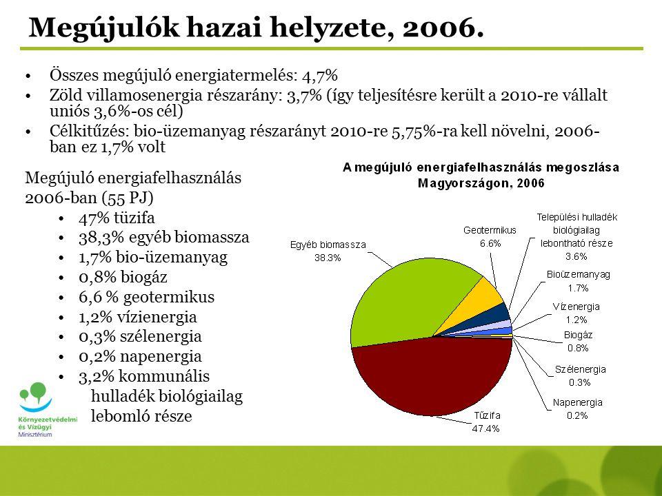 Megújulók hazai helyzete, 2006. Összes megújuló energiatermelés: 4,7% Zöld villamosenergia részarány: 3,7% (így teljesítésre került a 2010-re vállalt