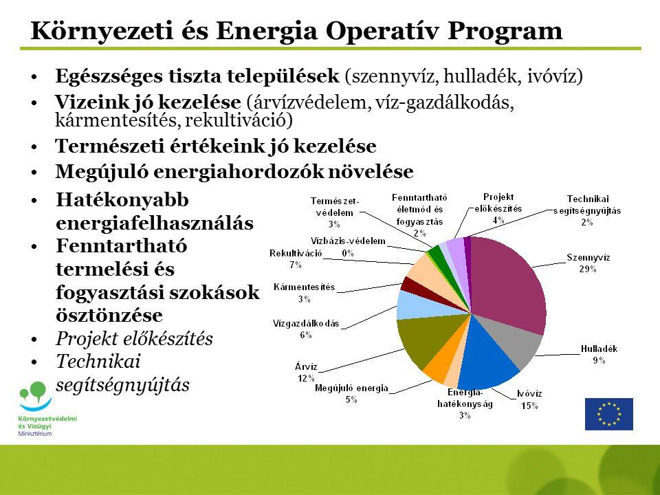 Környezeti és Energia Operatív Program Egészséges tiszta települések (szennyvíz, hulladék, ivóvíz) Vizeink jó kezelése (árvízvédelem, víz-gazdálkodás,