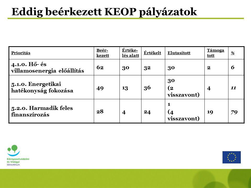 Eddig beérkezett KEOP pályázatok Prioritás Beér- kezett Értéke- lés alatt ÉrtékeltElutasított Támoga tott % 4.1.0. Hő- és villamosenergia előállítás 6