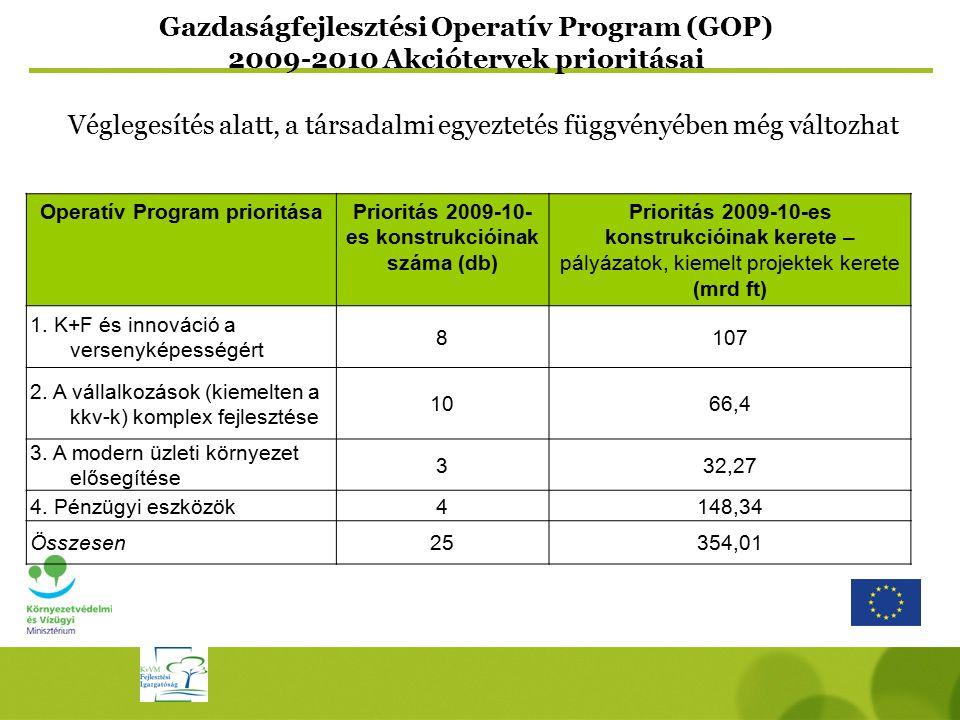 Gazdaságfejlesztési Operatív Program (GOP) 2009-2010 Akciótervek prioritásai Operatív Program prioritásaPrioritás 2009-10- es konstrukcióinak száma (d