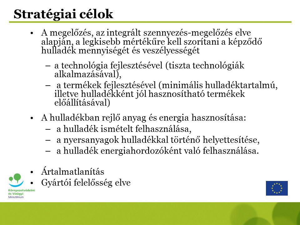 Hulladékgazdálkodás Települési hulladék KEOP fejlesztési támogatások Megelőzés (házi komposztálás, újrahasználati központok, szemléletformálás) Szelektív gyűjtés (általánossá tétel, hatékonyság növelés) Szerves hulladék (komposztálás, biogáz előállítás, mechanikai- biológiai kezelés) Folyékony hulladék kezelés – szennyvízkezelési program KEOP-ROP támogatás Nem megfelelő lerakók bezárása; 1500 db lerakó rekultiválása (ROP-ból 650 MFt alatti helyi kisprojektek) SZJA 1% Elhagyott hulladék, illegális lerakás felszámolása – sikeres pályázat