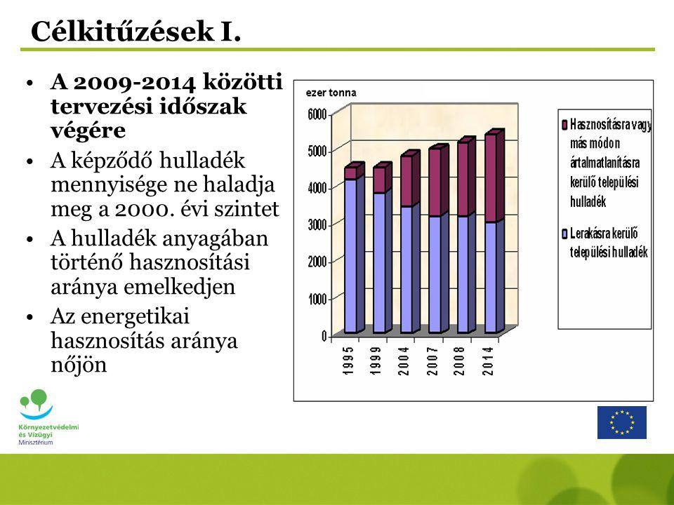 Célkitűzések I. A 2009-2014 közötti tervezési időszak végére A képződő hulladék mennyisége ne haladja meg a 2000. évi szintet A hulladék anyagában tör