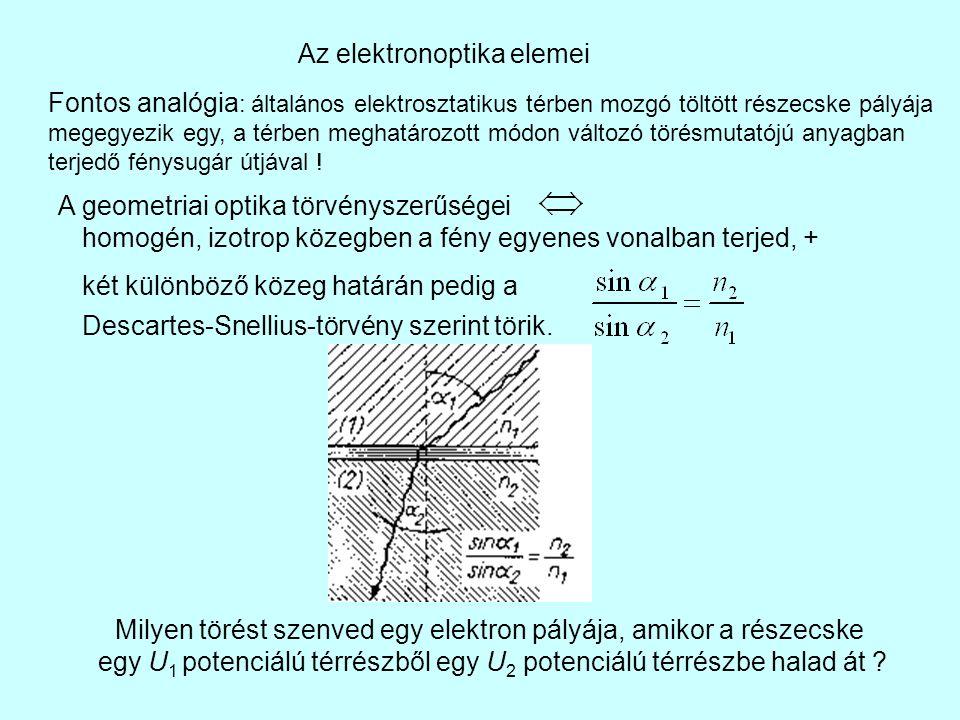 Az elektronoptika elemei Fontos analógia : általános elektrosztatikus térben mozgó töltött részecske pályája megegyezik egy, a térben meghatározott módon változó törésmutatójú anyagban terjedő fénysugár útjával .